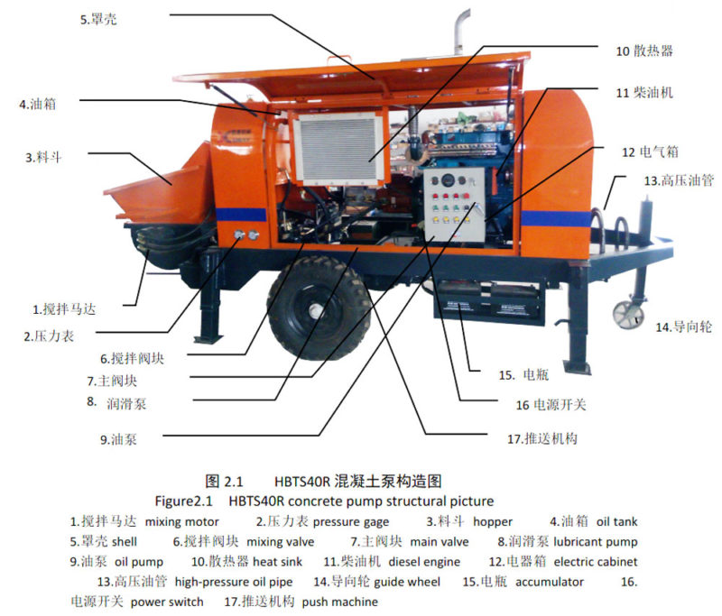 components of concrete pump