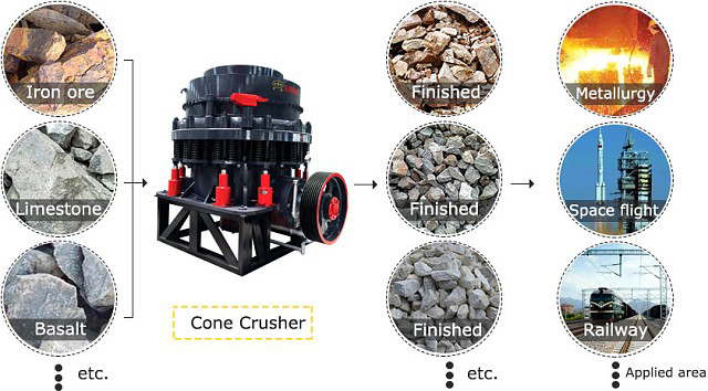 application of our cone crusher machine