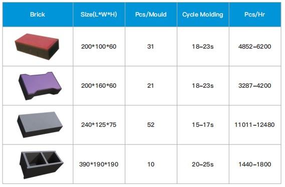 ABM10S Theoretical Bricks Production Capacity