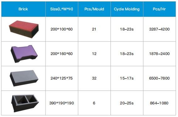 ABM6S Theoretical Blocks Production Capacity