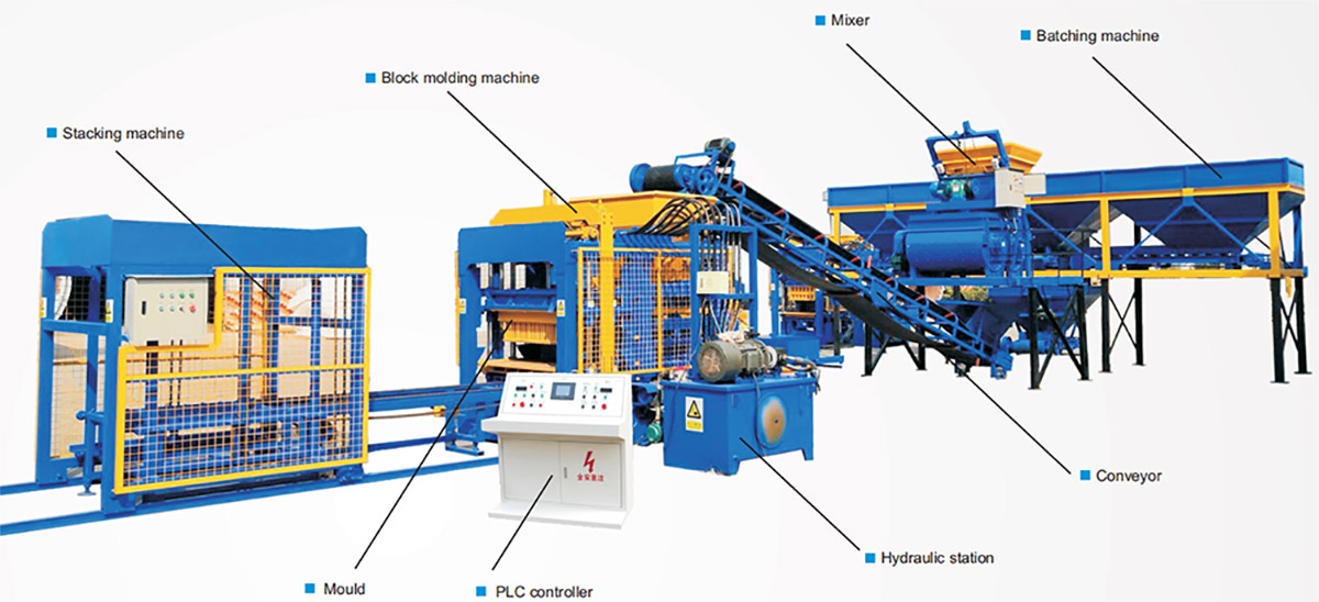 A Complete Block Making Machine  Flow Chart