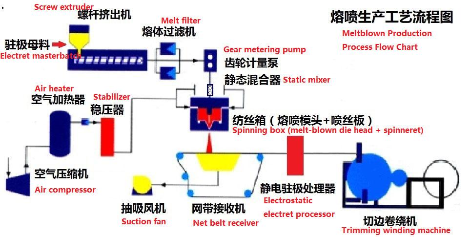 Meltblown production process